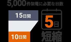 5,000件架電に必要な日数が15日間から10日間へと5日短縮