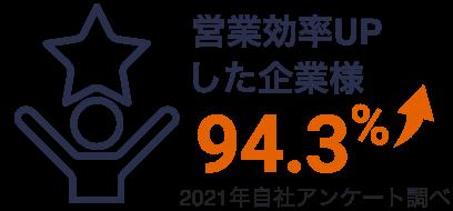 営業効率UPした企業様94.3%2021年自社アンケート調べ