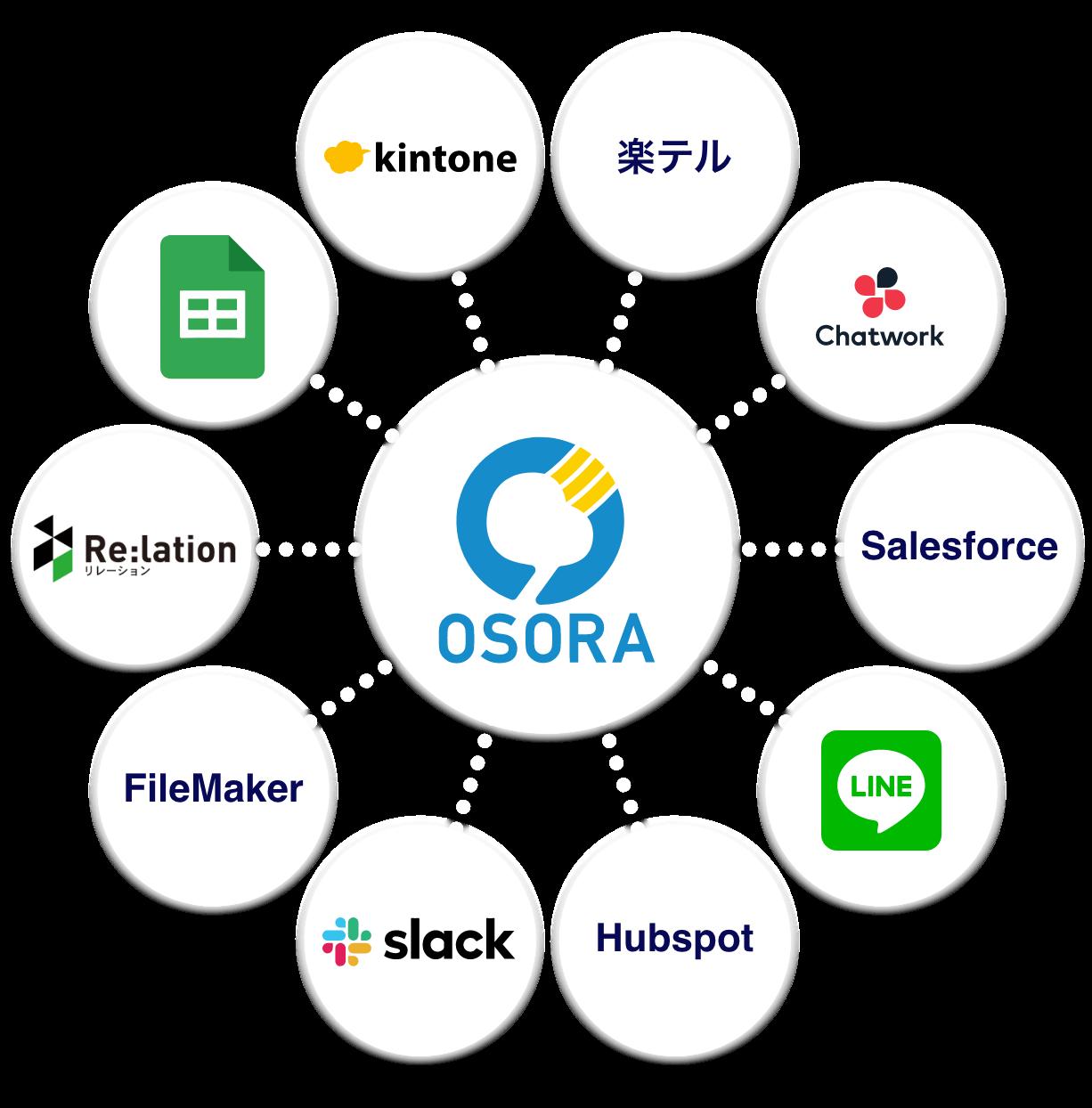 コールシステム OSORA feature